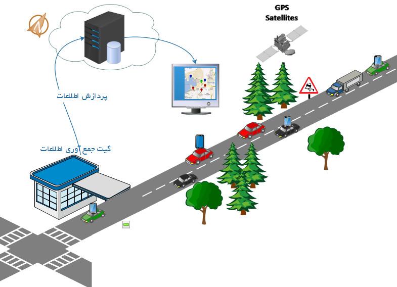 برنامه کاربردی حمل و نقل هوشند
